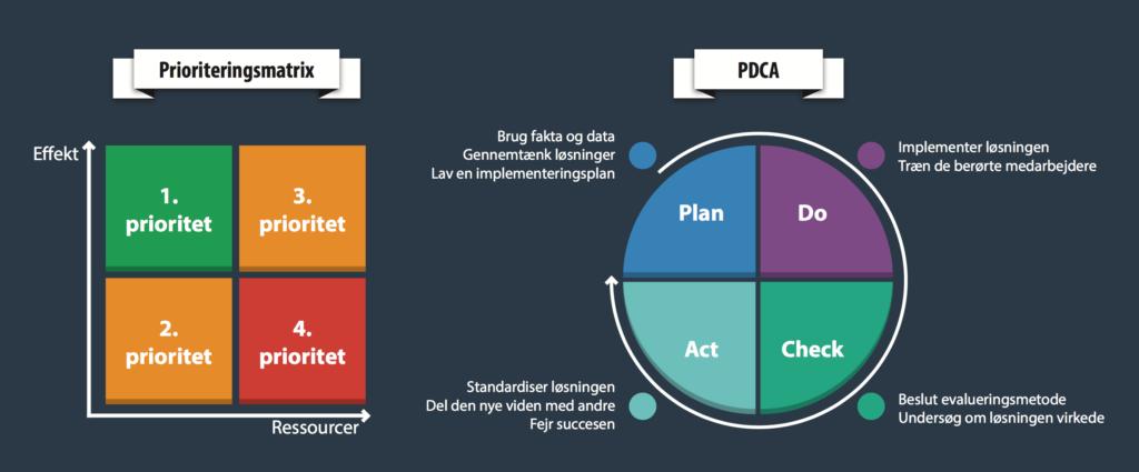 Kaizen Prioriteringsmatrix og PDCA-metoden