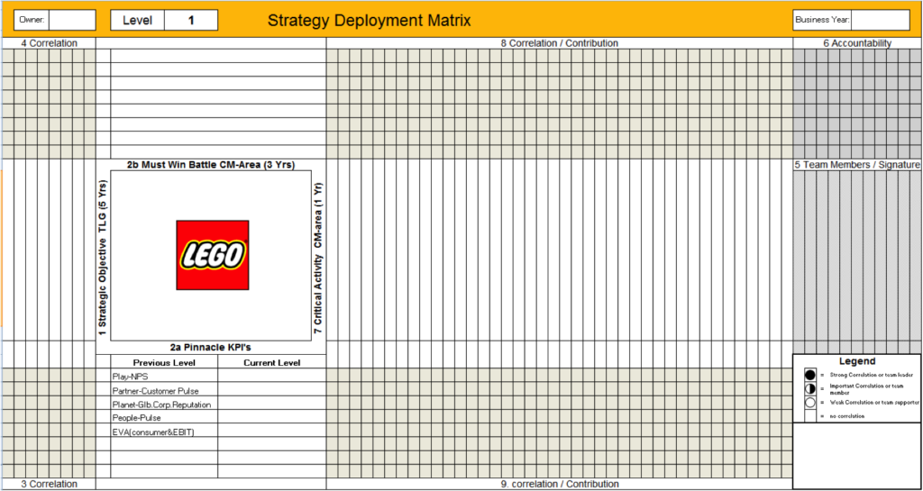 LEGO afkrydsningsark for at sikre sammenhæng i fremtidsplanerne