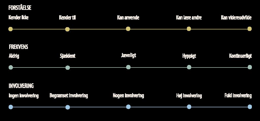 Skema der viser hvor personens evne til at supportere Lean systemerne