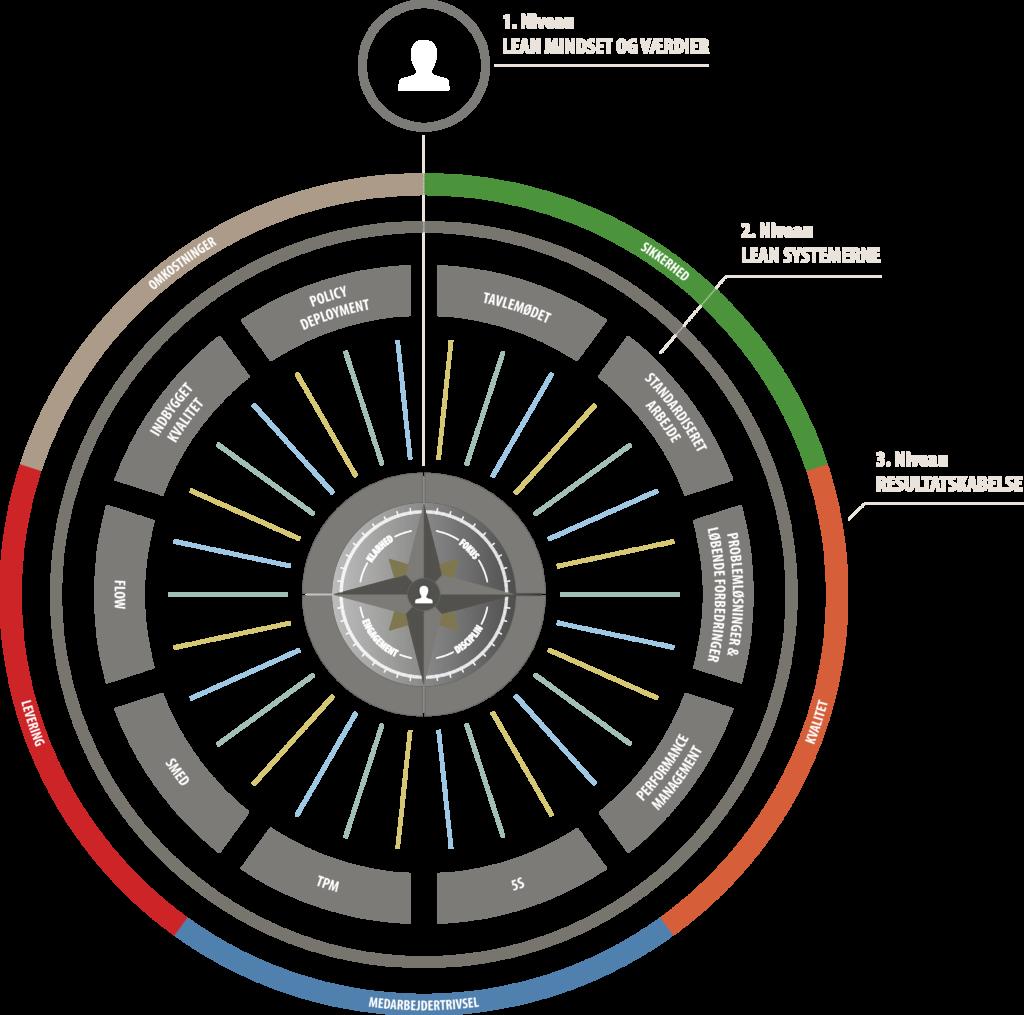 Lean Behavior Framework samlet overblik